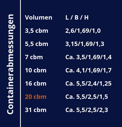 Containerabmessungen